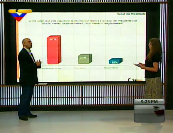 Según nueva encuesta de GIS XXI, Presidente #Chávez aventaja en 36 puntos al candidato de la derecha