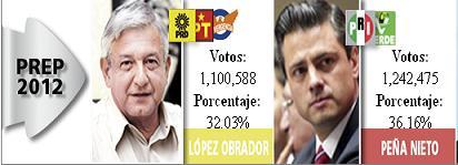 20120702054437-mexico-elecciones2012.jpg