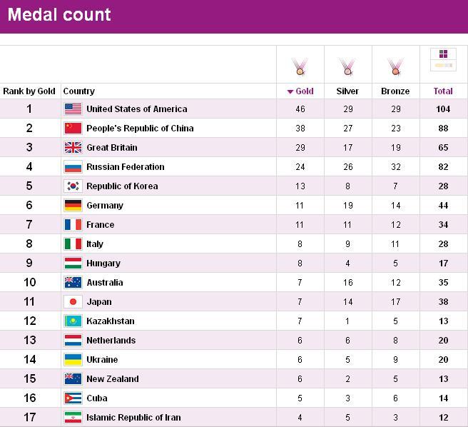 20120813204139-medallero-olimpico2012.jpg