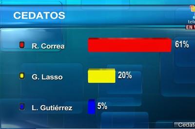 Vía TeleSUR: Resultados a boca de urna dan como ganador a Rafael Correa con 61% de los votos