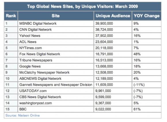 Estadísticas ofrecidas por Nielsen's online audience